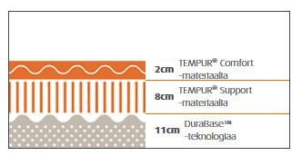 TEMPUR® Original 21 Supreme CoolTouch™ patja
