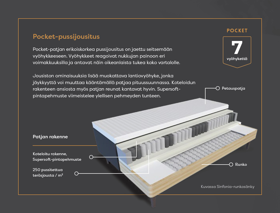 Sinfonia Pocket runkosänkysetti 160x200 cm, Unico